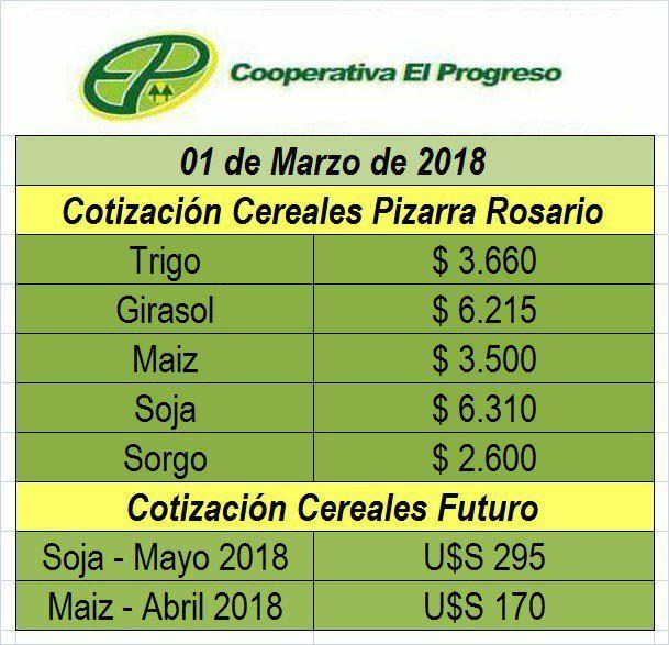 COTIZACIONES DE CEREALES PIZARRA ROSARIO