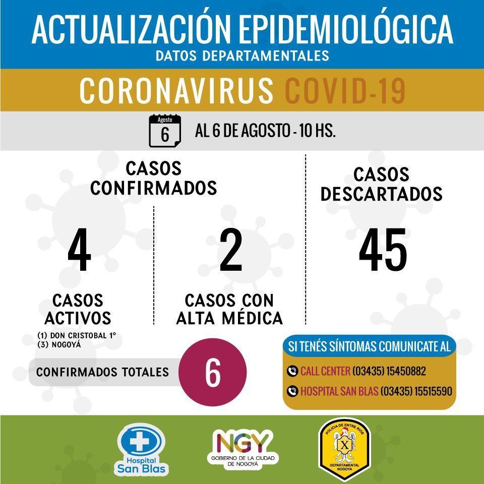 ACTUALIZACIÓN EPIDEMIOLÓGICA DEPARTAMENTO NOGOYÁ